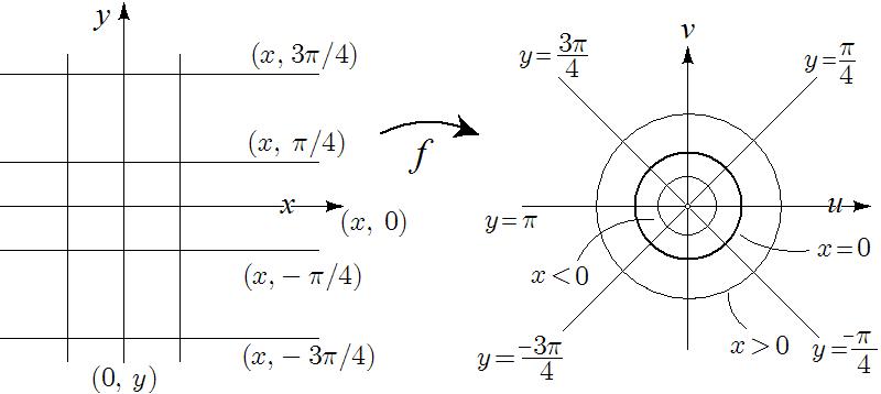 Junho 2018 phylos a circunferncia r1 tem como imagem a reta u0 o eixo mathcalov enquanto circunferncias com raios menores maiores que 1 so levadas em fandeluxe Image collections