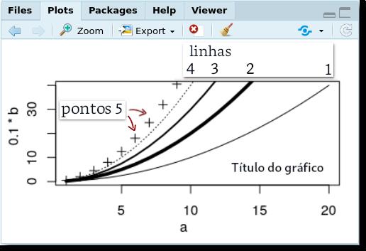 a758bc298 As linhas acima resultam no gráfico: