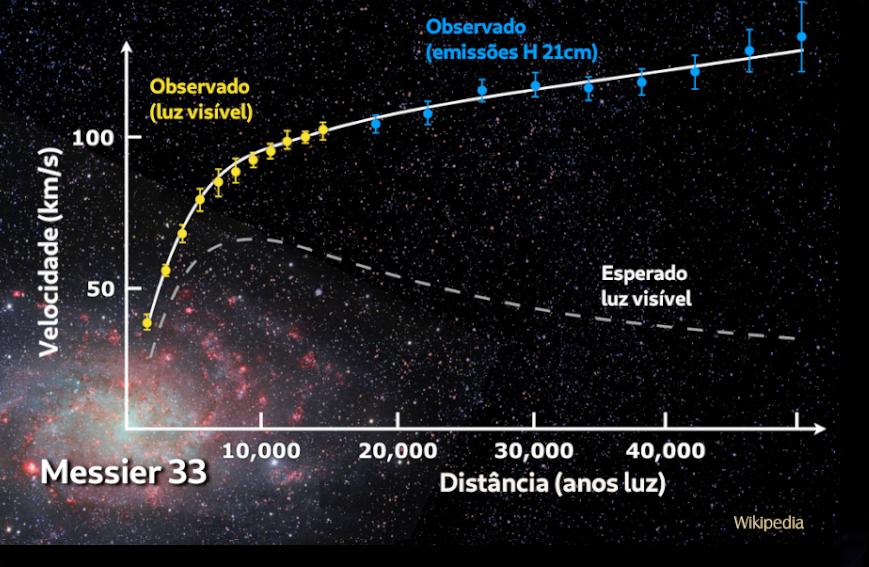 Curvas de rotação na galáxia