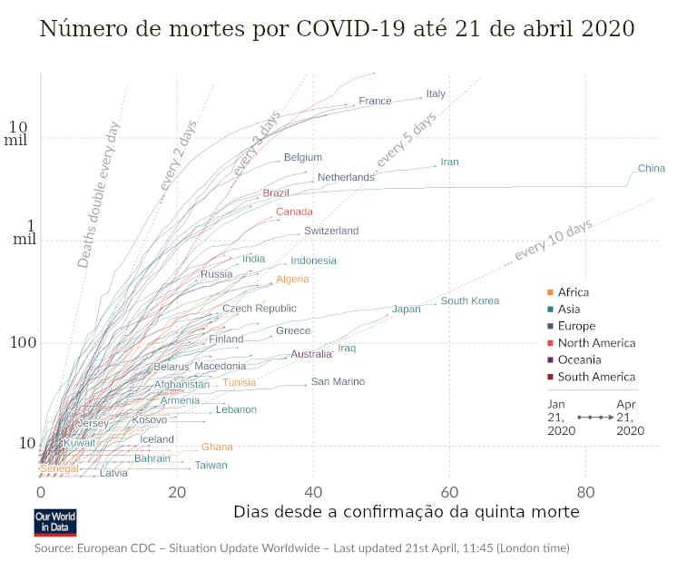 Mortes, COVID-19